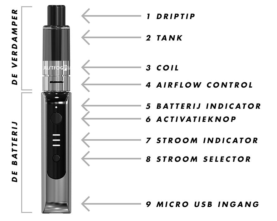 Hoe werkt een e-sigaret?